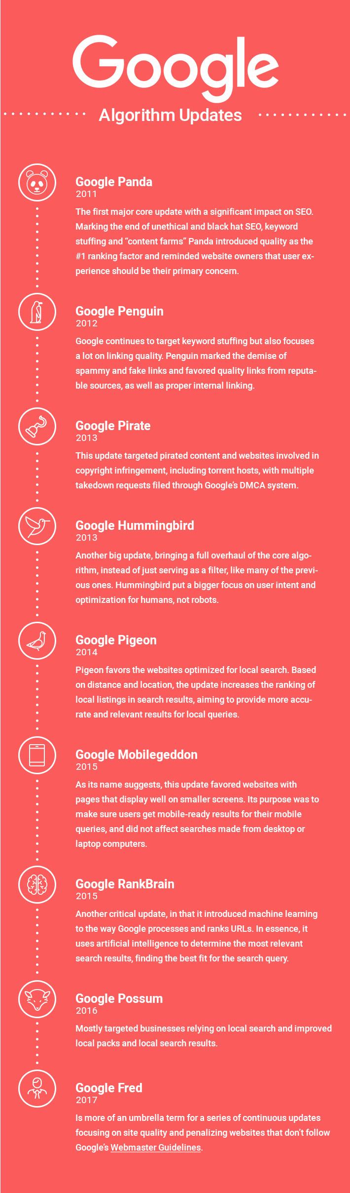 Important Google Algorithm Updates
