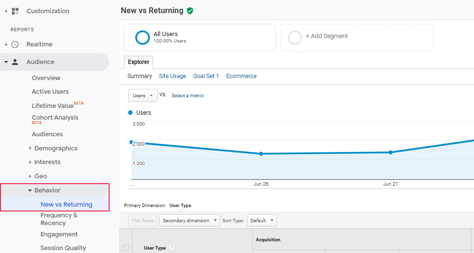 Google Analytics Behavior